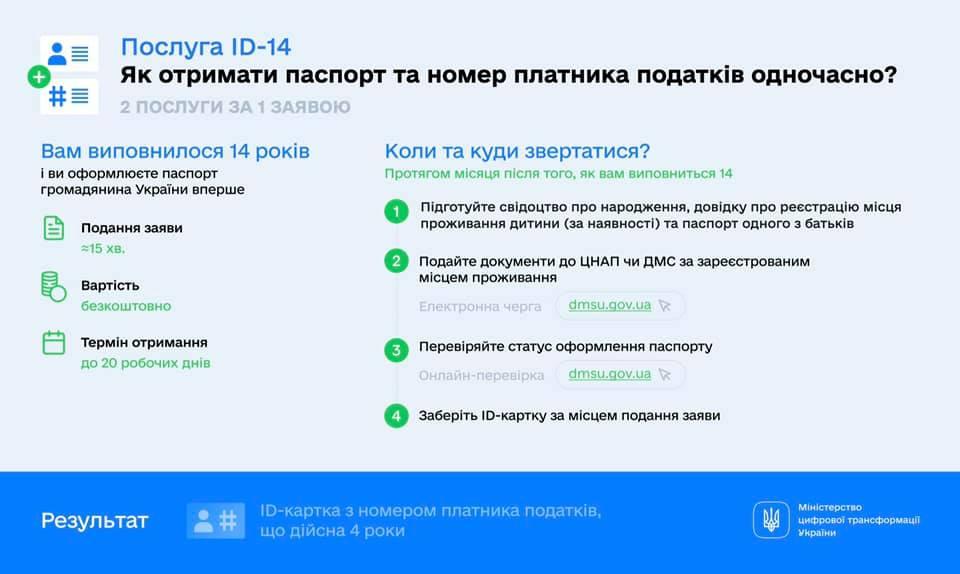 """В Україні підліткам видаватимуть паспорт і код """"2 в 1"""": як оформити ID-14"""