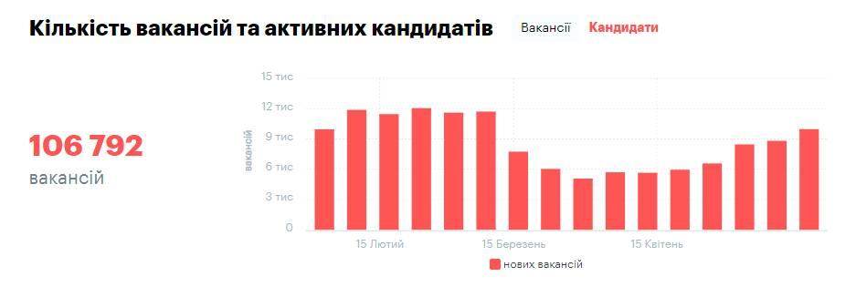 Ринок праці відновлюється: які вакансії і зарплати пропонують українцям