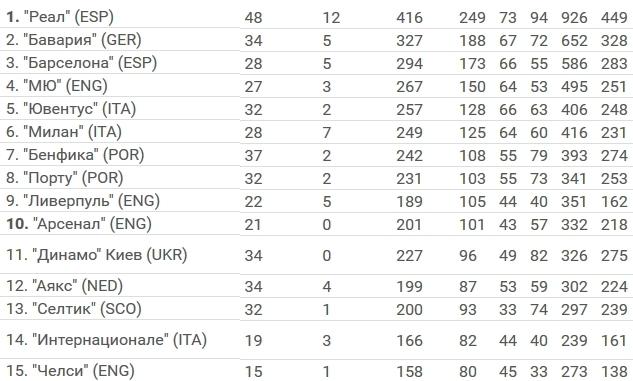 «Динамо»— на11-му місці серед кращих клубів Європи завесь час