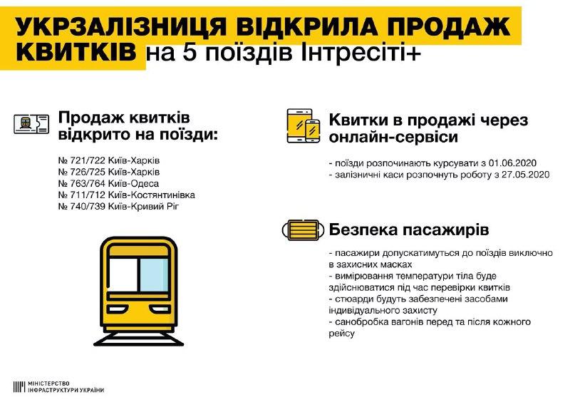 Укрзализныця открыла продажу билетов: куда можно будет уехать