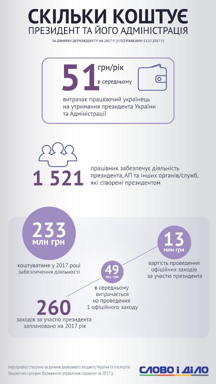 Стало відомо, скільки кожен українець щорічно витрачає на Адміністрацію Президента