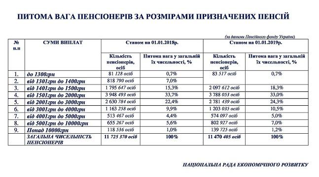 До 10 тысяч гривен: как получить высокую прибавку к пенсии