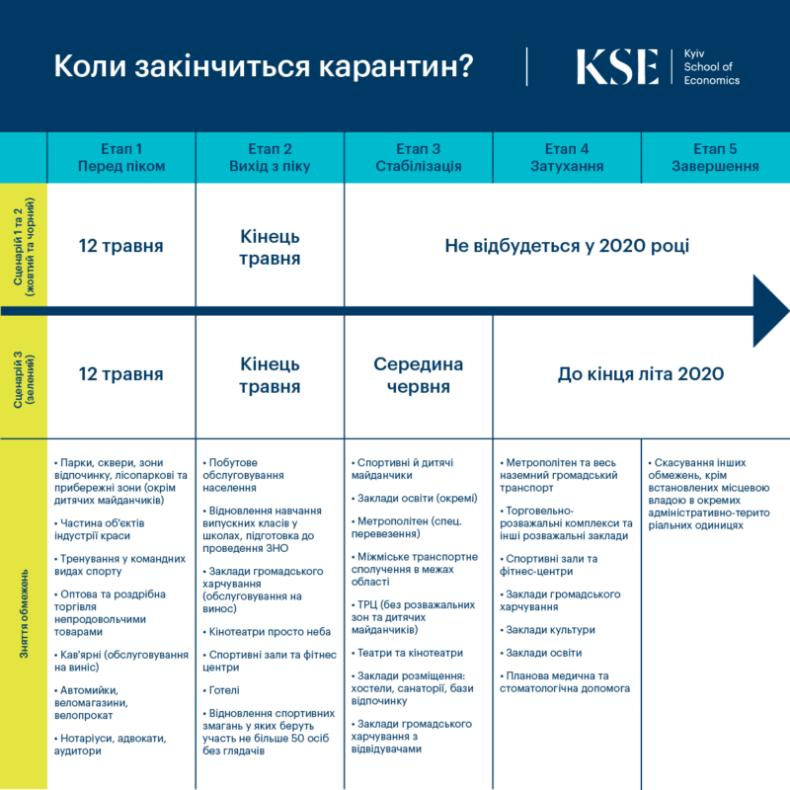 Скільки Україна втратила грошей через карантин і коли він закінчиться: економісти дали відповідь