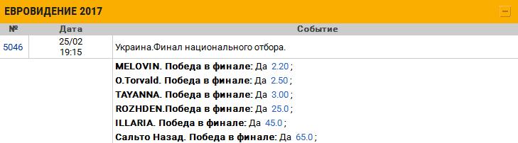 Букмекеры вывели летнего москвича в фавориты евровидения коренной москвич кристиан костов, представляющий болгарию на евровидении, вышел в фавориты букмекерских ставок.